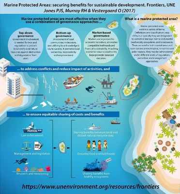 Marine Protected Areas – securing benefits for sustainable development