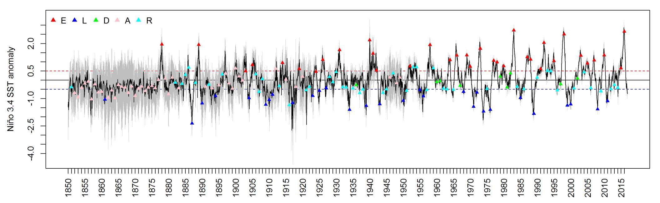 Ilyas et al 2017. Probabilistic El Nino Record